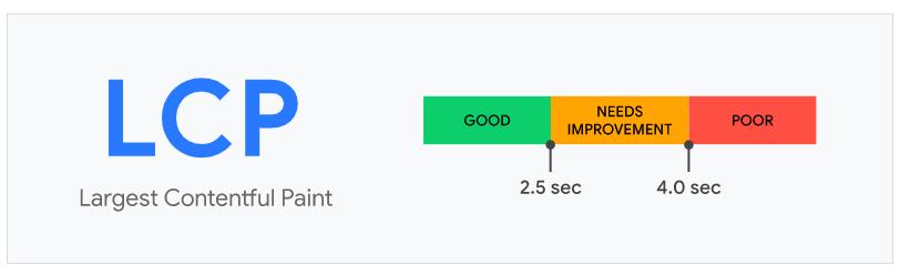 Largest Contentful Paint (LCP):ページの表示速度を測る指標
